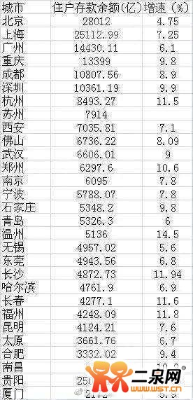 北上广人均存款_江苏省人均存款